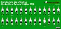 Alle Deutschland Trikots - die infografik