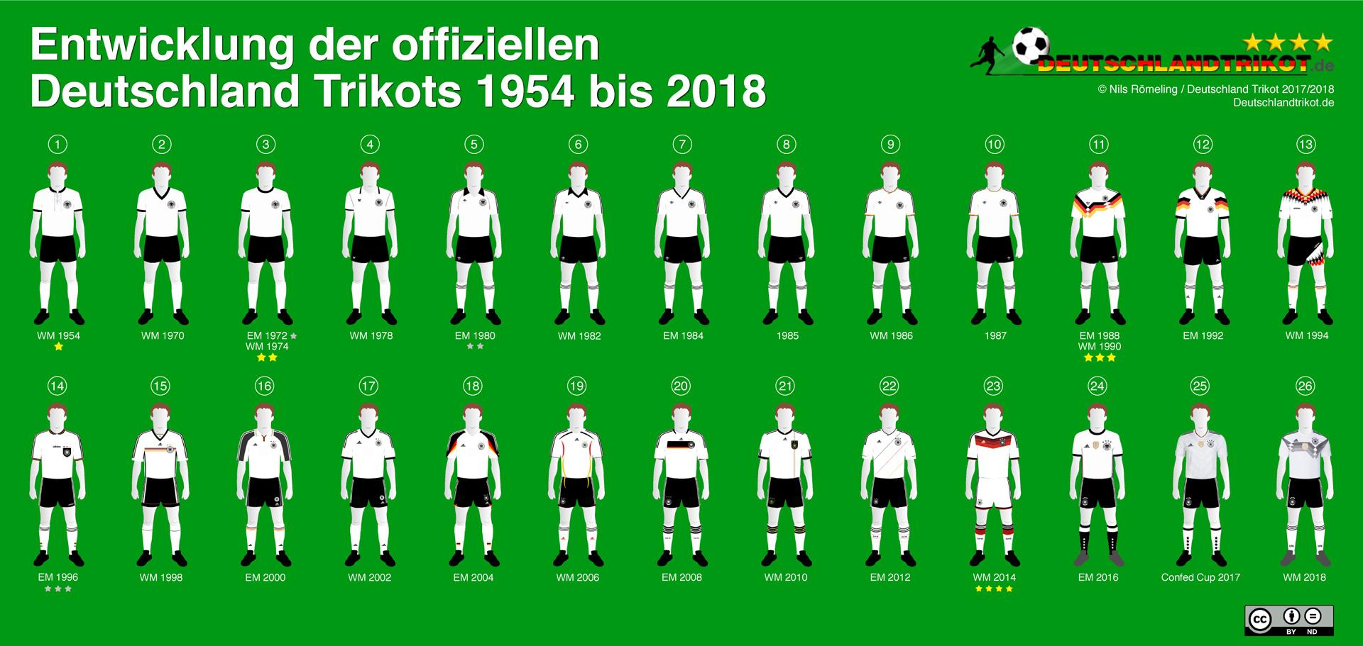 Der Wandel der Zeit - alle weißen Deutschland Trikots von 1954 bis 2018