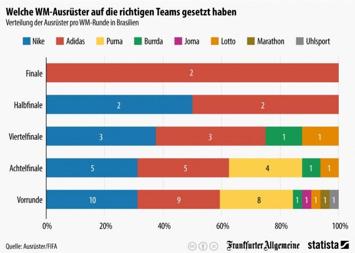 Verteilung_der_Ausruester_pro_WM_Runde_in_Brasilien