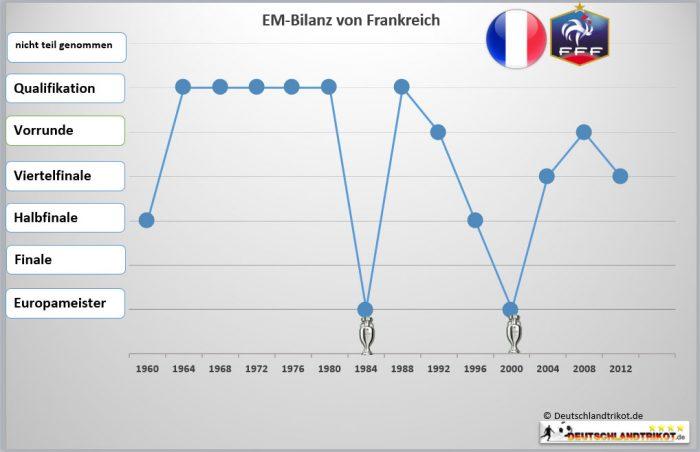 Die EM Bilanz von Frankreich - bisher wurde die Equipe Tricolore zwei Mal Europameister!