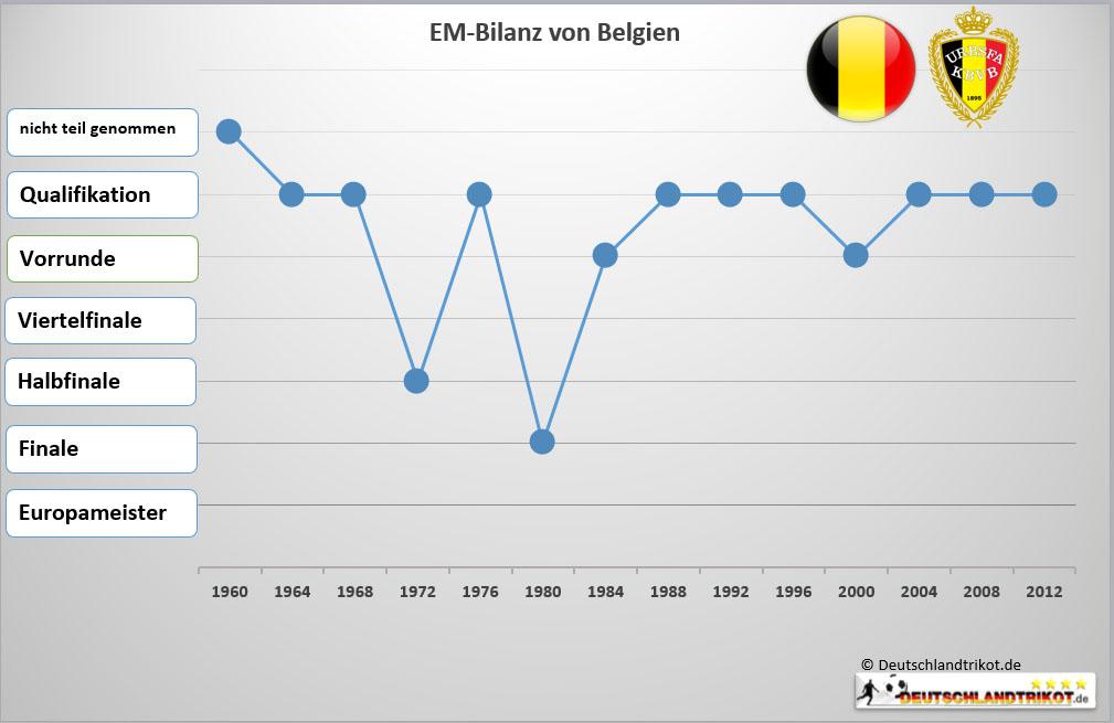 wettquoten wm 2017 belgien