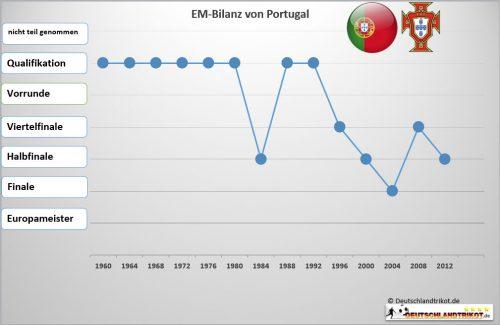 Die EM Bilanz von Portugal - Portugal hat 2004 bis ins Finale geschafft.