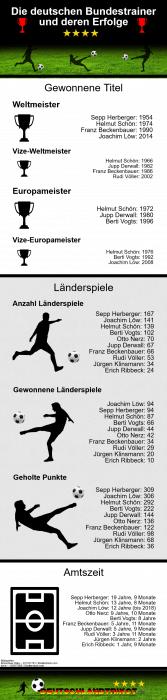 Die deutschen Fußball-Bundestrainer und ihre Erfolge