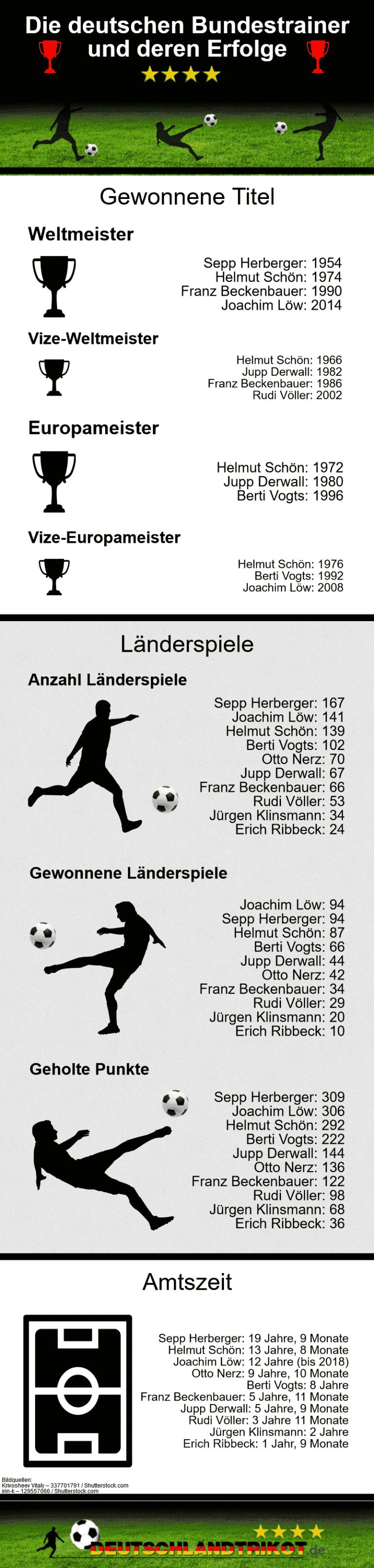 Joachim Löw: Wann verlängert er seinen Vertrag?