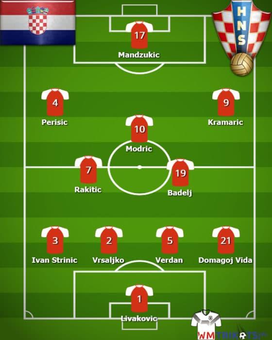 Die Aufstellung von Kroatien 2018 bei der Fußball Wm 2018.