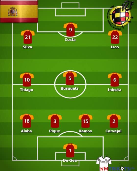 Die Aufstellung Spanien 2018 bei der Fußball Wm 2018.