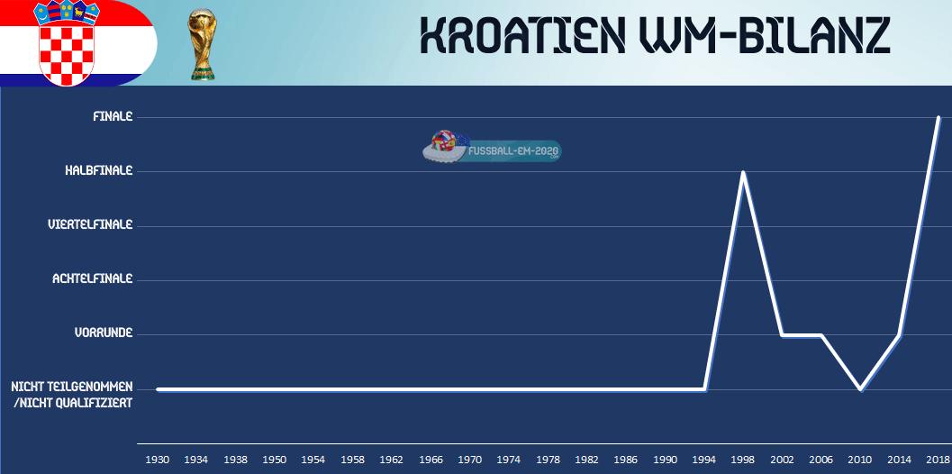 Kroatien Wm Erfolge
