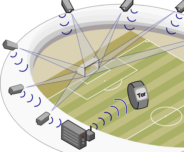 "So sieht das GoalControl System aus! Maxxl² (https://commons.wikimedia.org/wiki/File:Goalcontrol.svg), ""Goalcontrol"", https://creativecommons.org/licenses/by-sa/3.0/legalcode"